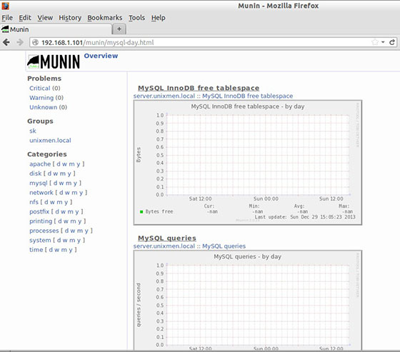 Munin-graphs-data