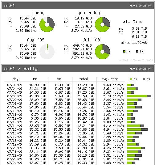 Install VnStat Network Monitoring on CentOS 7